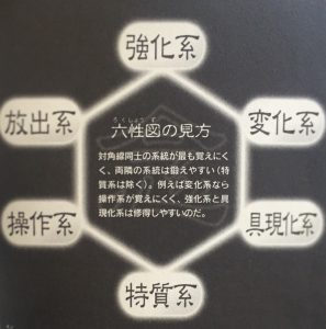 念の系統HG